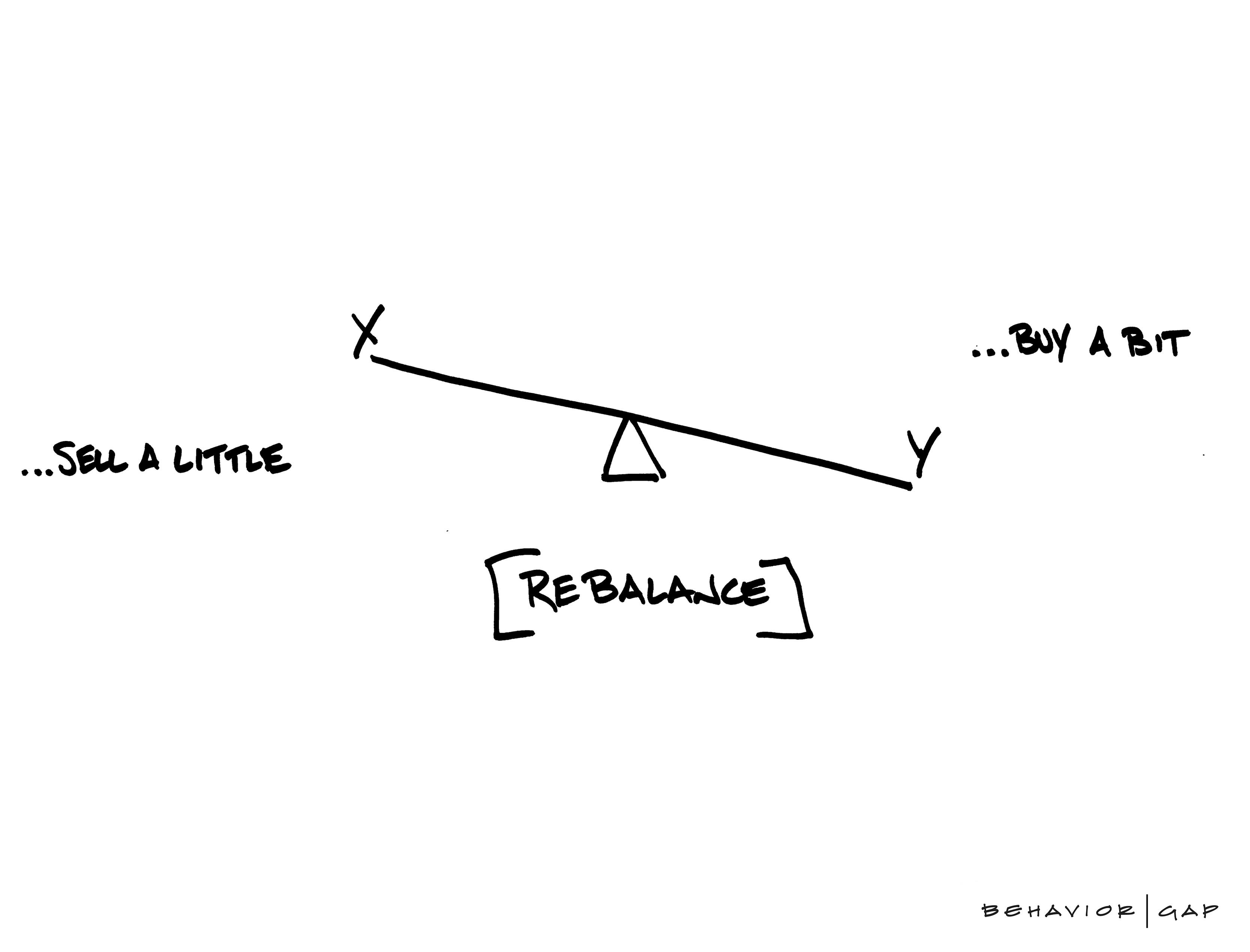 Investment Portfolio Safety Drill - Rebalancing - JIgsaw